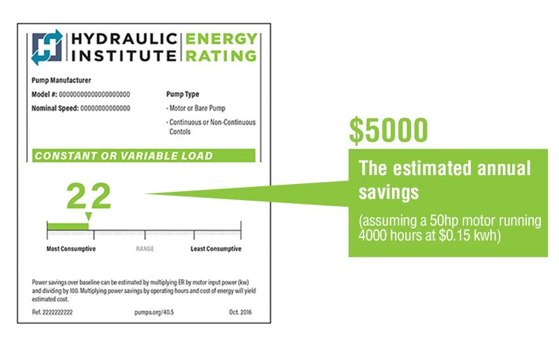HI Energy Rating Label