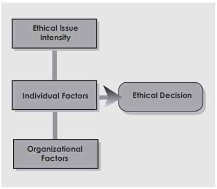 Flow chart of Ethical Decision