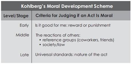 Kohlberg's Moral Development Scheme