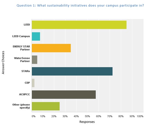 Figure 1: LEED has the highest campus participation rate of all sustainability programs.
