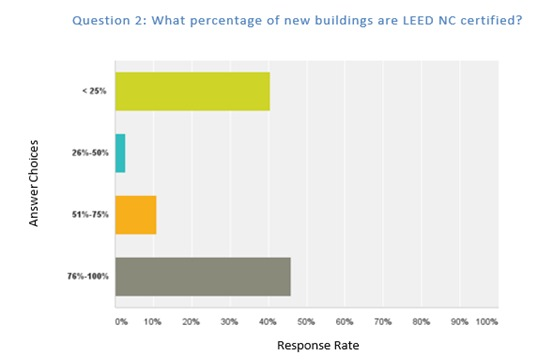 Figure 2: Question 2. More respondents certify new constructions projects than existing buildings.