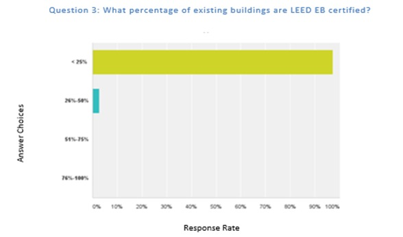 Figure 2: More respondents certify new constructions projects than existing buildings.