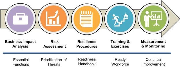 Organization resilience 5 keys