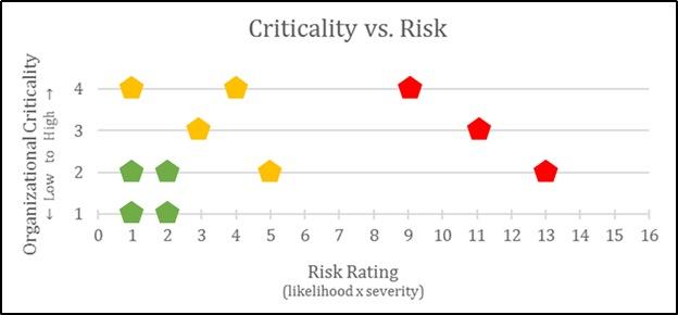 Criticality vs. Risk