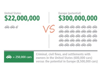 Figure 1 U.S. settlement damages versus potential damages should the much larger customer base in European markets successfully bring a similar suit.9