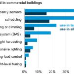 EIEIA graph of lighting controls