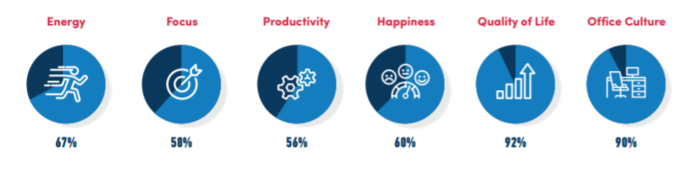Graphic on well-being