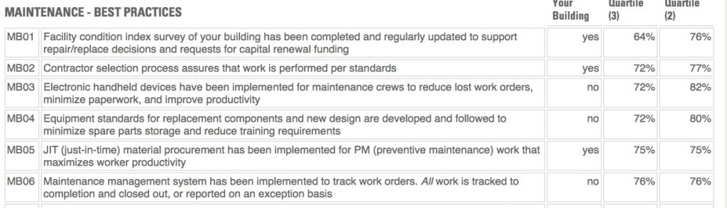 Figure 2 – Maintenance Best Practices Filters: Office Facilities Provided courtesy of FM BENCHMARKING