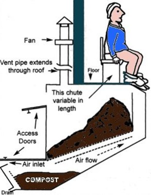 Figure 2- An example of the Clivus Multrum centralized composting toilet system.