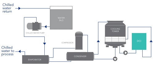 flow schematic