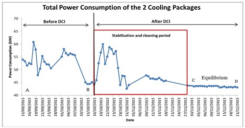 Total Power Consumption of the 2 Cooling Packages
