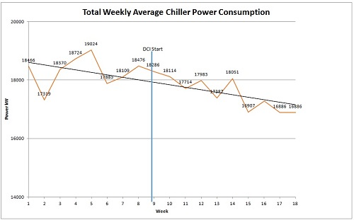Total Weekly Average Chiller Power Consumption