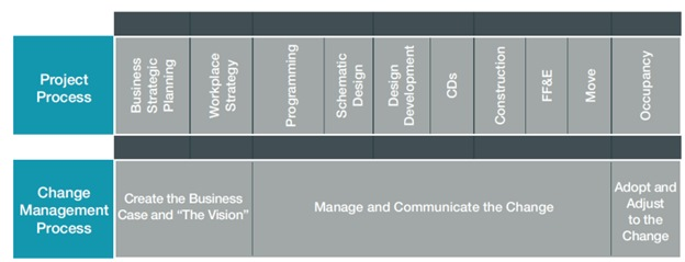 (Figure 1: Change Management/Design Process)