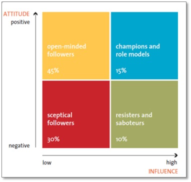 (Figure 2: Overcome Resistance to Change. Source: CBRE)