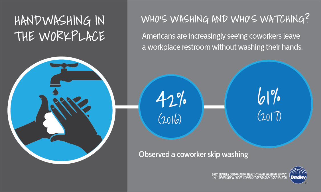 Bradley infographic about washing hands