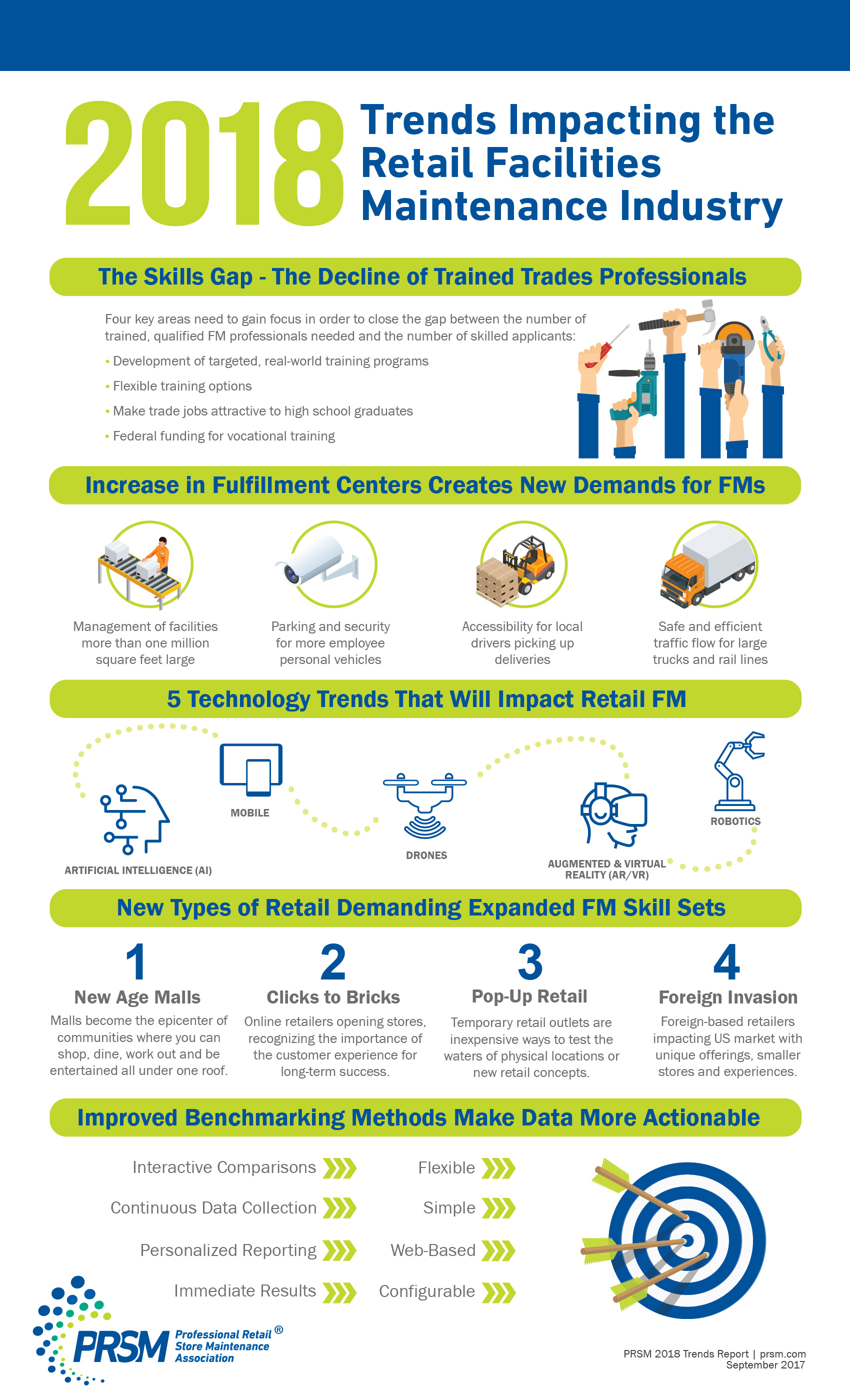 PRSM retail FM trends infographic