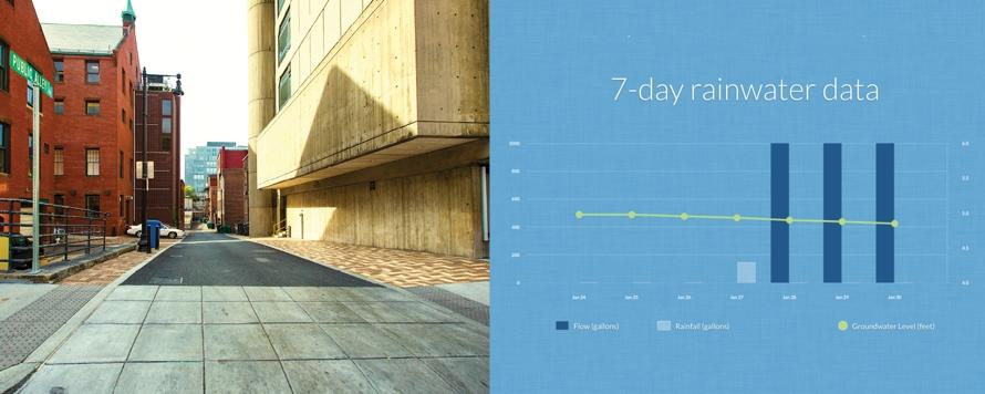 7-day rainwater data
