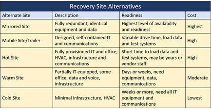 Figure 2: Recovery Site Alternatives