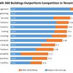 BOMA 360 Tenant Satisfaction graph