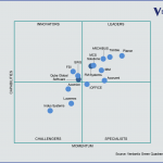 Verdantix graph of IWMS providers