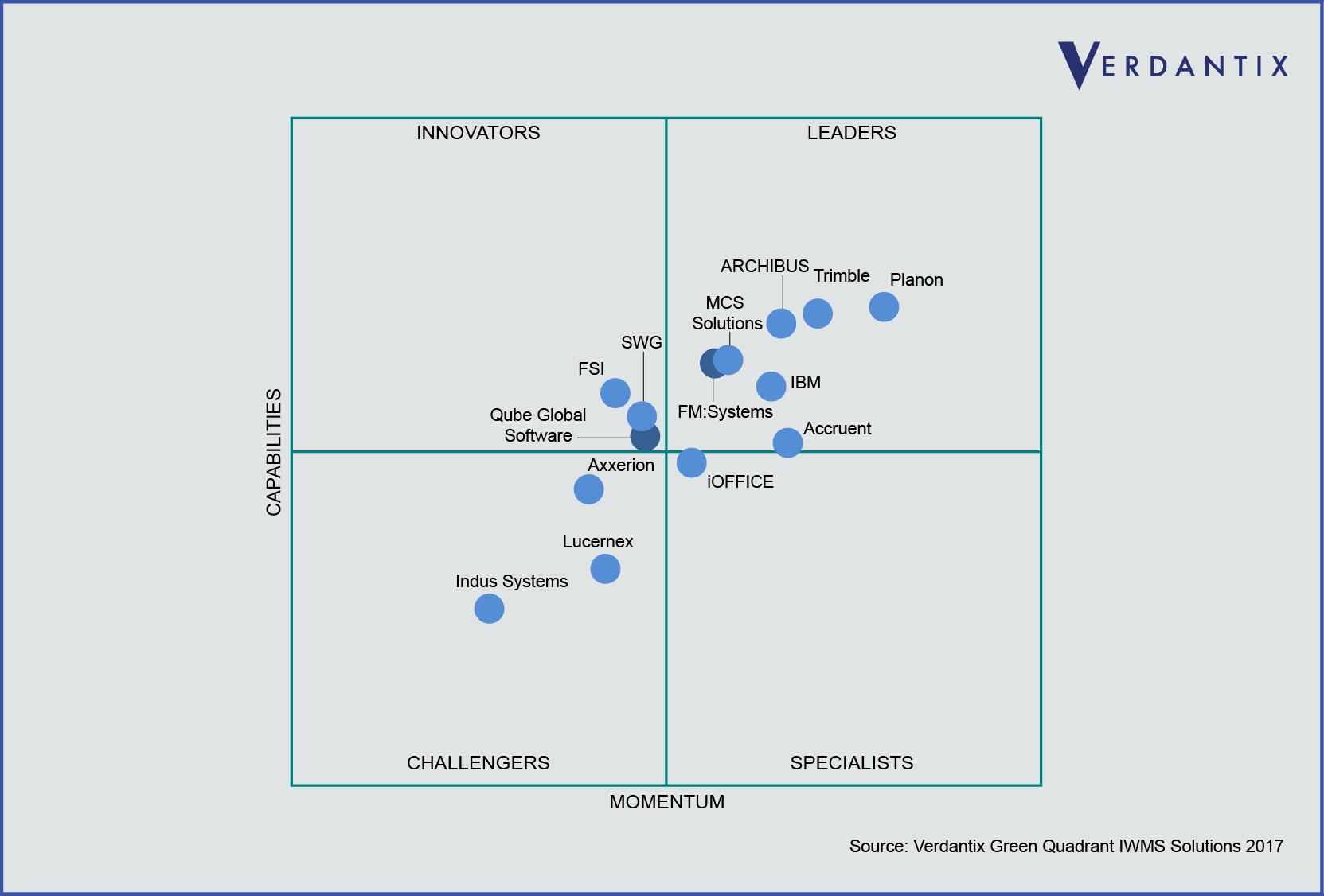Verdantix graph of IWMS providers