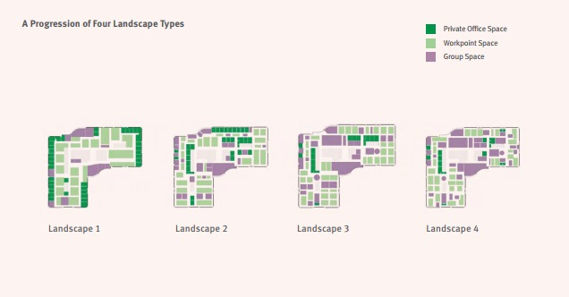 Through research, we've identified four different types of landscapes that highlight a shift in the way organizations are allocating space. The landscapes range from more traditional, with workstations and conference rooms, to more progressive, with a diverse mix of settings designed to enhance individual and collaborative work.