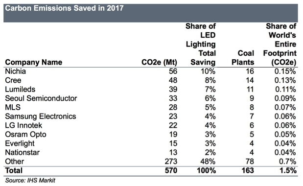 IHS Markit graph about LED lighting