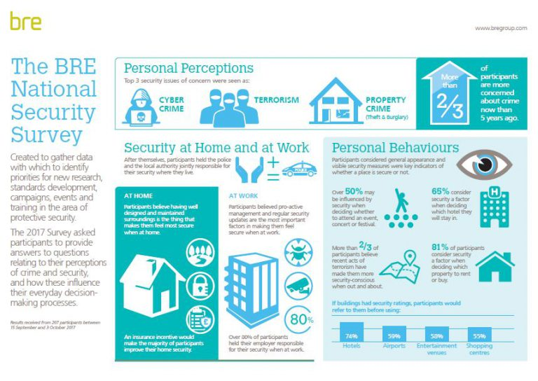 BRE security infographic