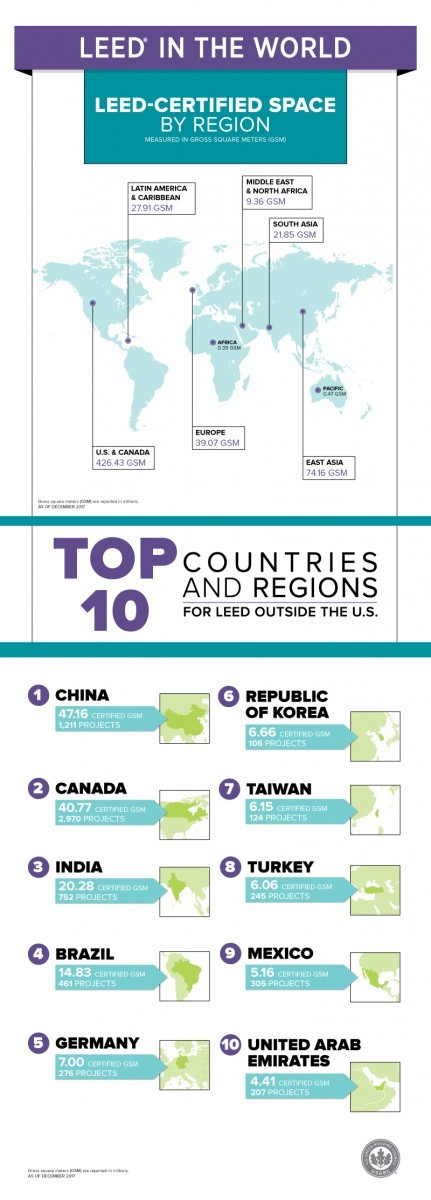 USGBC infographic