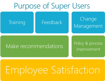 Figure 3: Purpose of Super Users