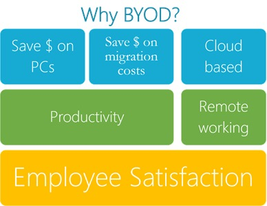 Figure 4: Why BYOD?