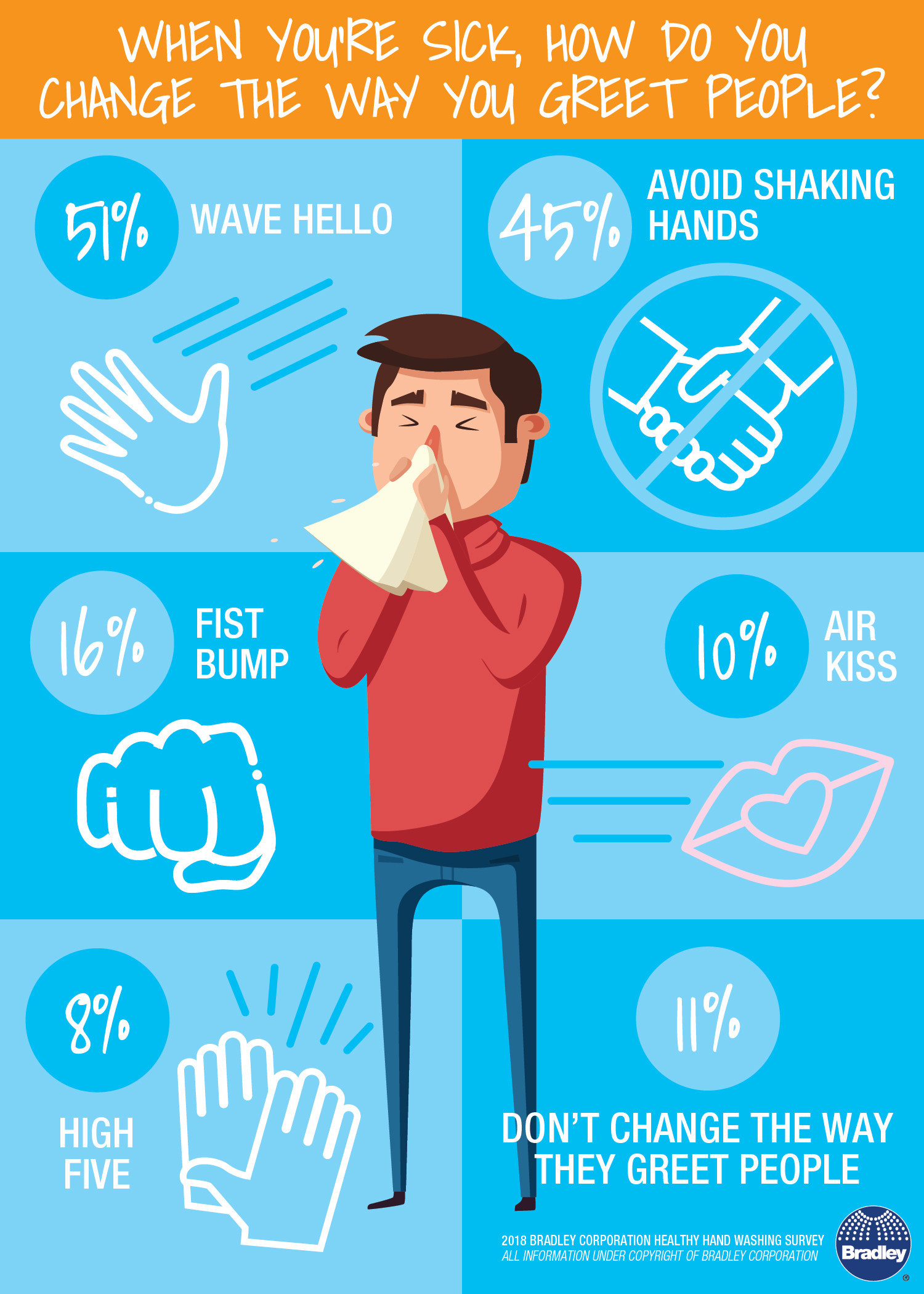 Infographic from Bradley with methods of greeting