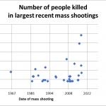 Graph of mass shootings