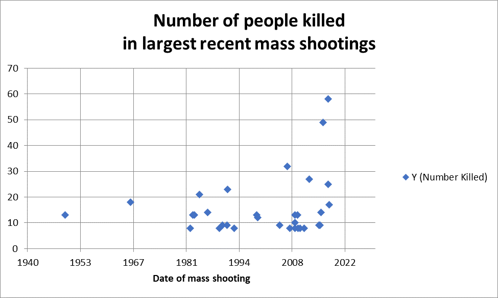 Graph of mass shootings