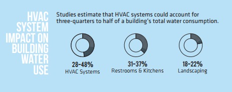 HVAC System Impact on Building Water Use