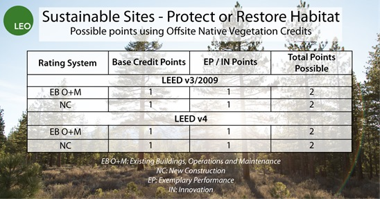 The above table breaks down the LEED points that can be earned using offsite native vegetation. Note that in the above figure, the likelihood of LEED NC projects earning points for offsite native vegetation is very small, as new construction projects have been unable to register under v3 since October 2016.
