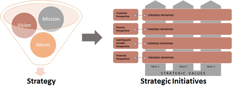 Incubating Sustainability Initiatives With Strategy Fmlink