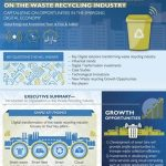 Waste recycling infographic