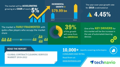 Contract cleaning services infographic