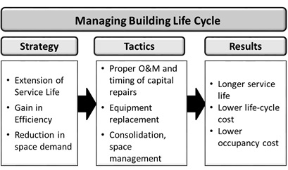Figure 1 – Managing Building Life Cycle – From, Sustainable Facility Management – the Facility Manager's Guide to Optimizing Building Performance (Hodges and Sekula, 2013)