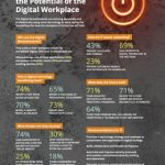 Digital workplace infographic
