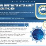 Infographic on smart water meters