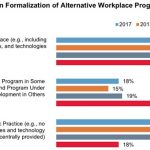 Trend in Formalization of Alternatives Workplace Programs