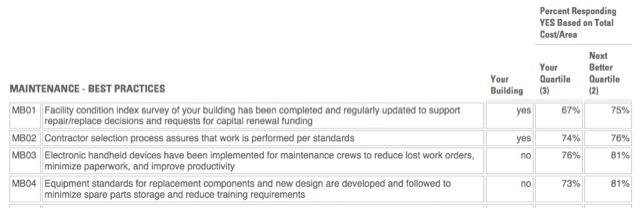Figure 2 – Maintenance Best Practices Filters: Type of facility (Office) Provided courtesy of FM BENCHMARKING.