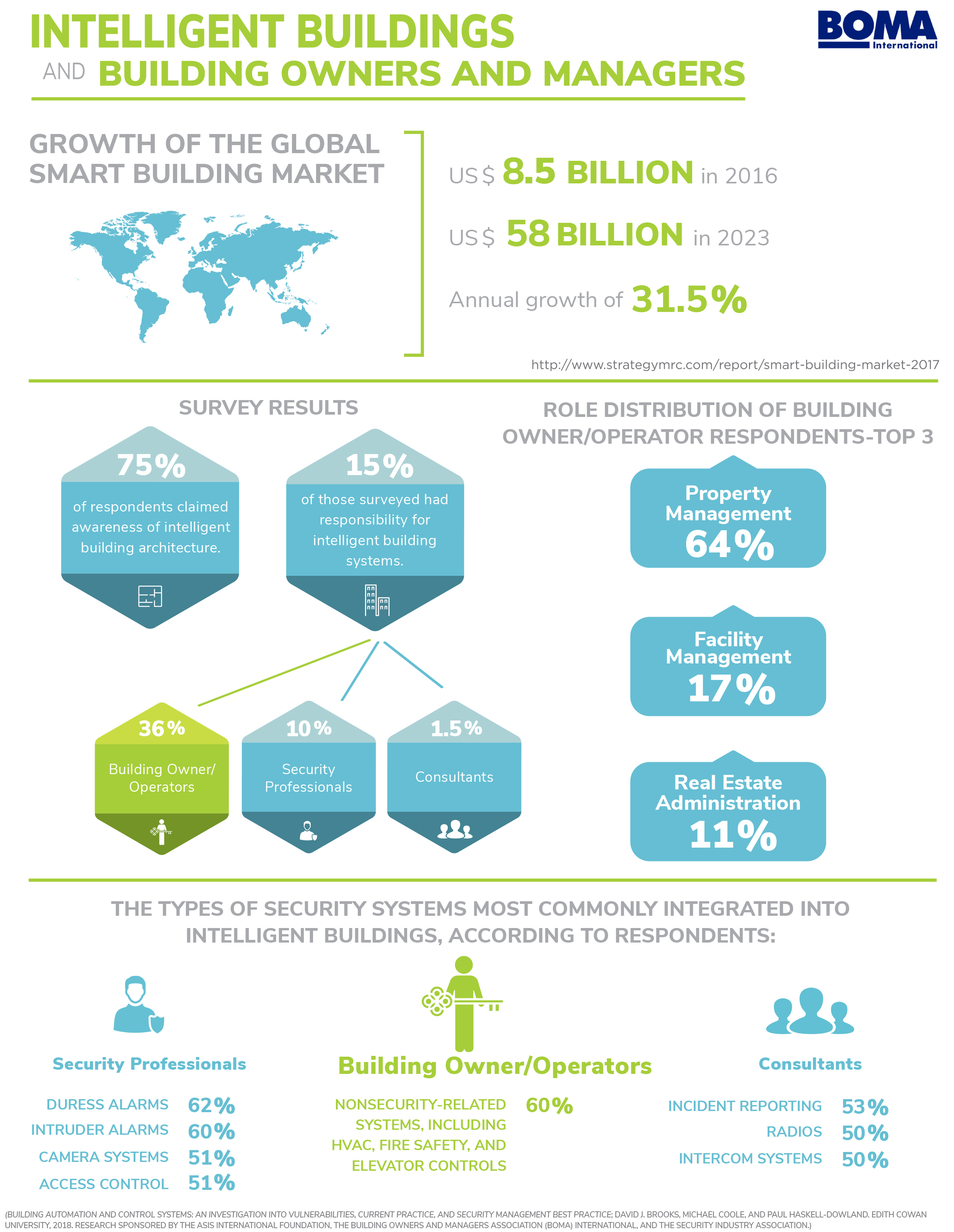 BOMA infographic on intelligent building security