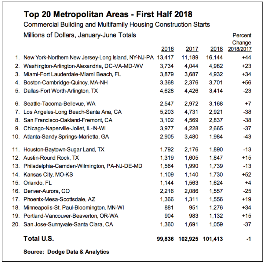 Table of top 20 construction markets