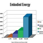Image 1: Examples of Initial Embodied Energy