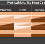 Figure 1, Work Activities