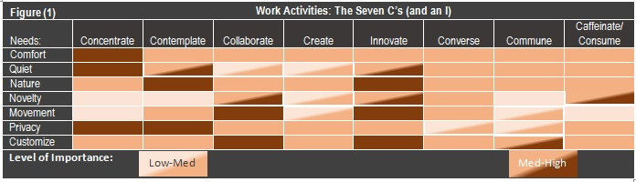 Figure 1, Work Activities