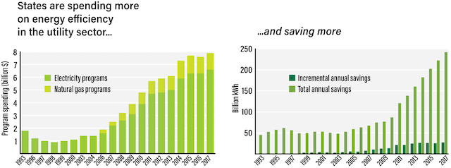 2 bar graphs showing state energy efficiency spending and savings